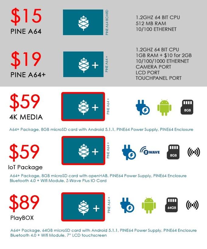 PINE A64: the universal 64-bit mini-PC with Kickstarter