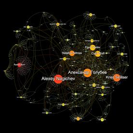 Прямые отношения между пользователями через их активности.