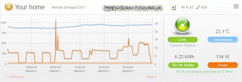 Пример графика потребления энергии на my.currentcost.com