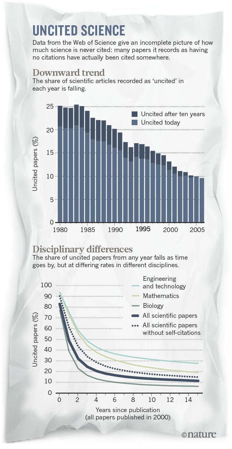 Наука которую никогда не цитировали geektimes Верхний график распределение количества работ без ссылок по годам Нижний различия в разных областях науки пунктиром обозначен общий график для всех