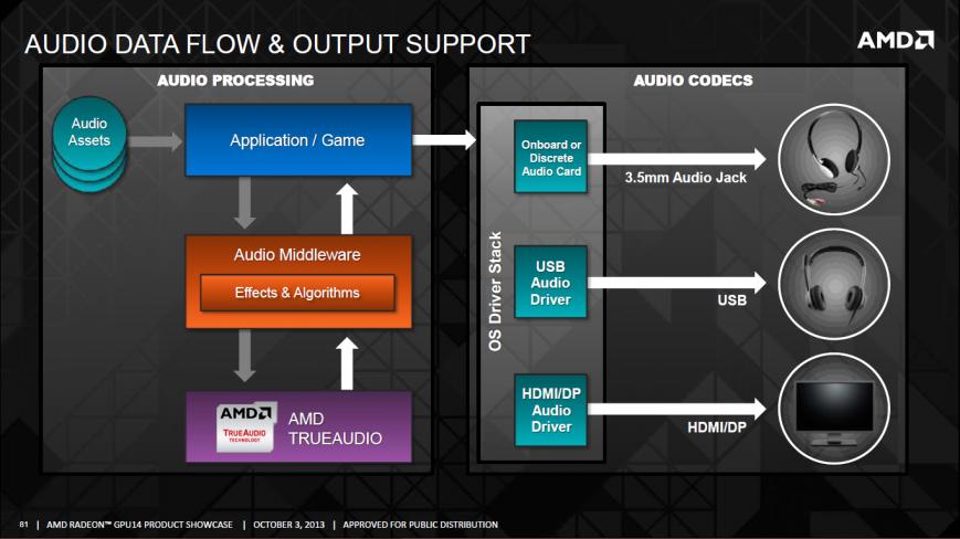 Объемный звук без посредников – AMD TrueAudio