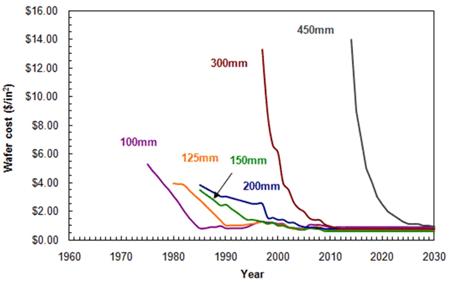 График истории и прогноза цен на кремневые подложки