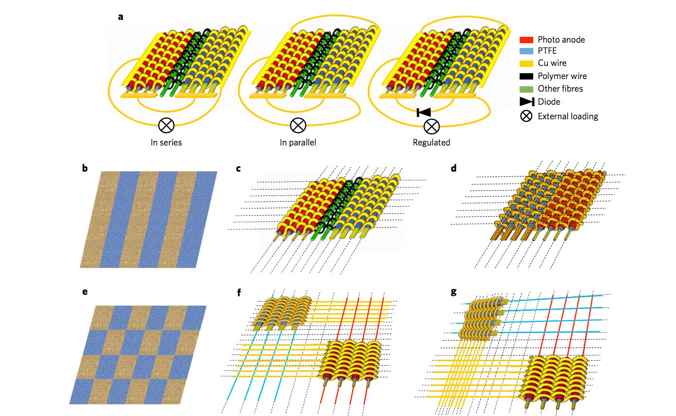 Гибридная ткань преобразует в электричество солнечный свет и механическую энерги