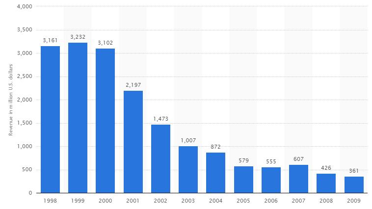 Данные о выручке пейджинговых сервисов с 1998 по 2009 годы. Statista