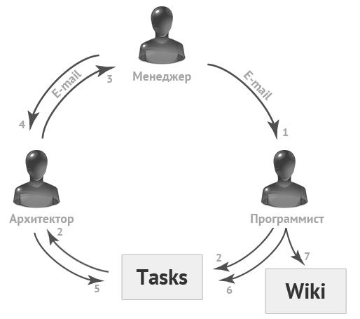 информационные потоки при решении задачи в IT-команде