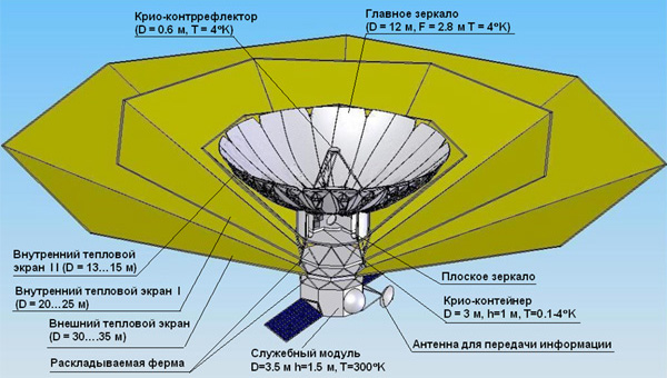 Технологии, перспективы и надежды РадиоАстрона