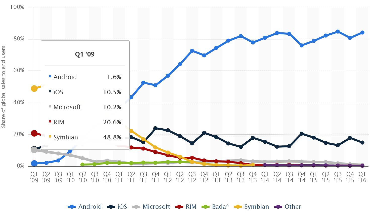 Windows Phone… всё? ОС занимает всего 0,7% рынка смартфонов