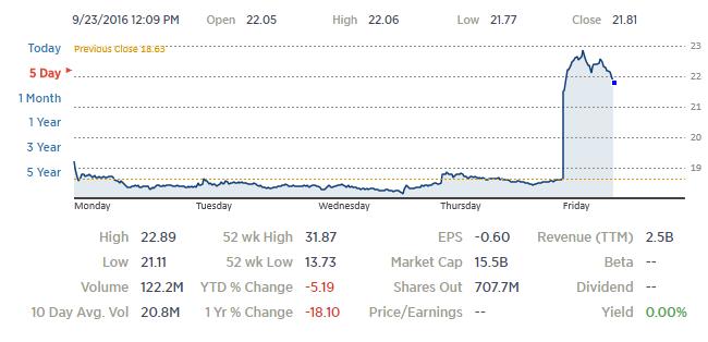 Слух: Twitter готовят к продаже, потенциальные покупатели — Google, Salesforce, Microsoft, Verizon
