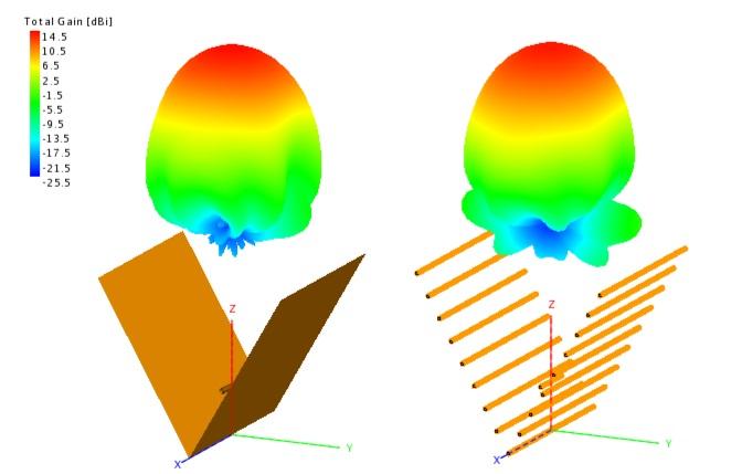 логопериодическая антенна диаграмма