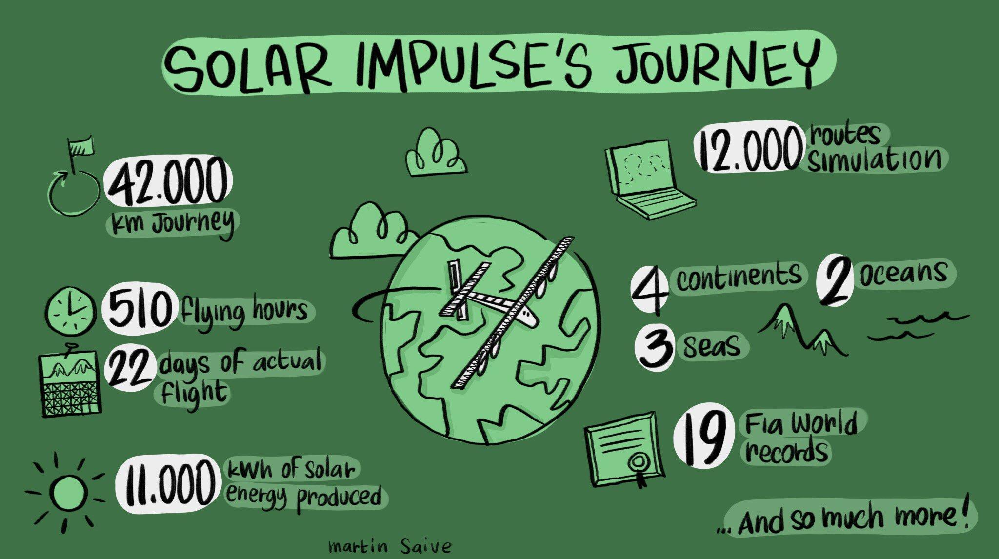 Solar Impulse завершил кругосветное путешествие