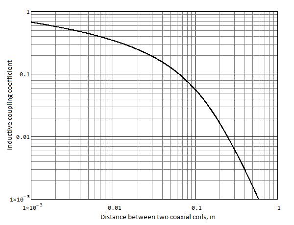 График зависимости коэффициента связи двух одинаковых катушек от расстояния между ними