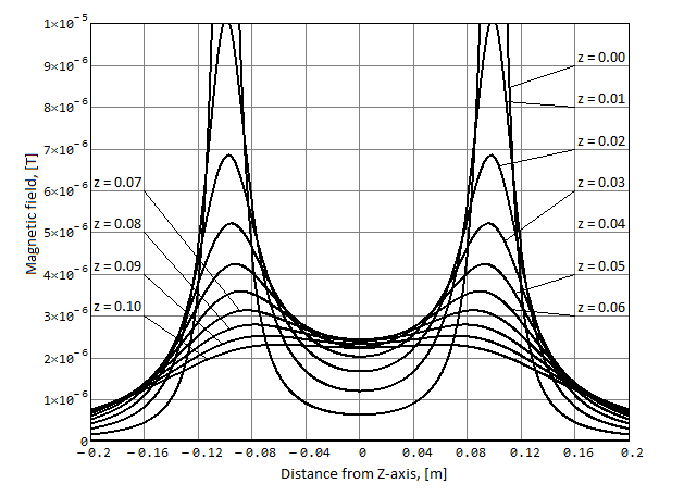 Амплитуда радиального магнитного поля