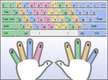 учиться печатать на клавиатуре - фото 2