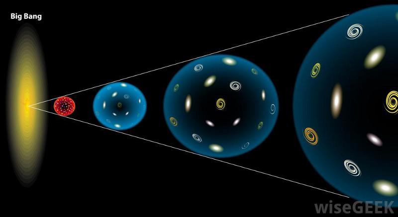Теория большого взрыва история вселенной