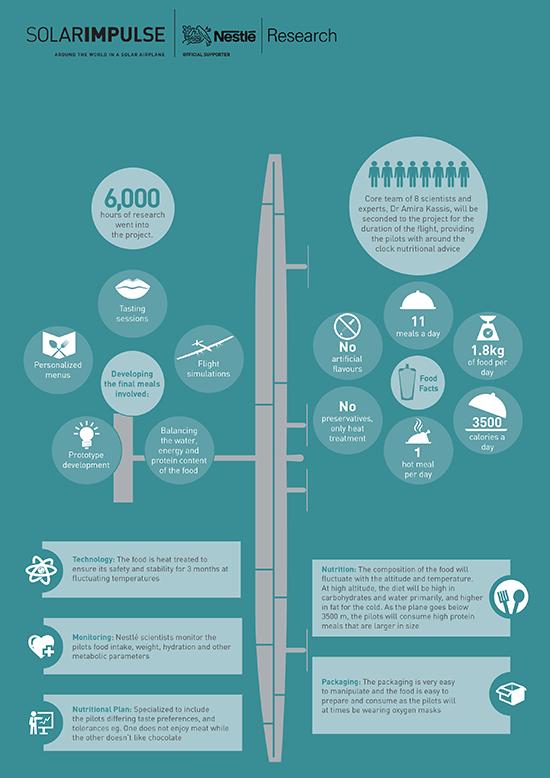 Что едят пилоты Solar Impulse 2?