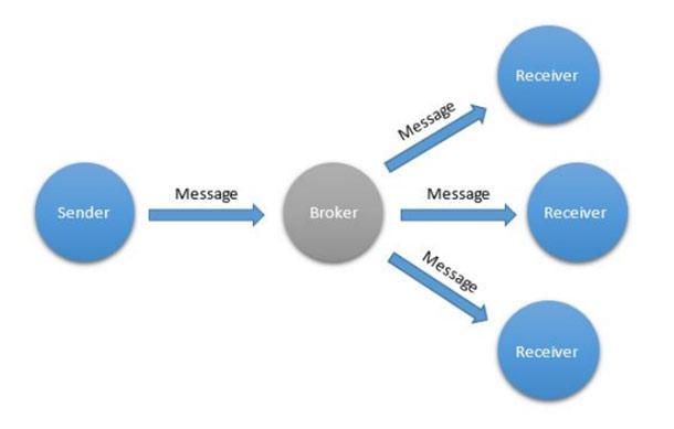 Шаблоны взаимодействия для интернета вещей