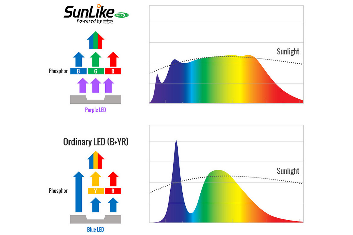 спектр светодиодов