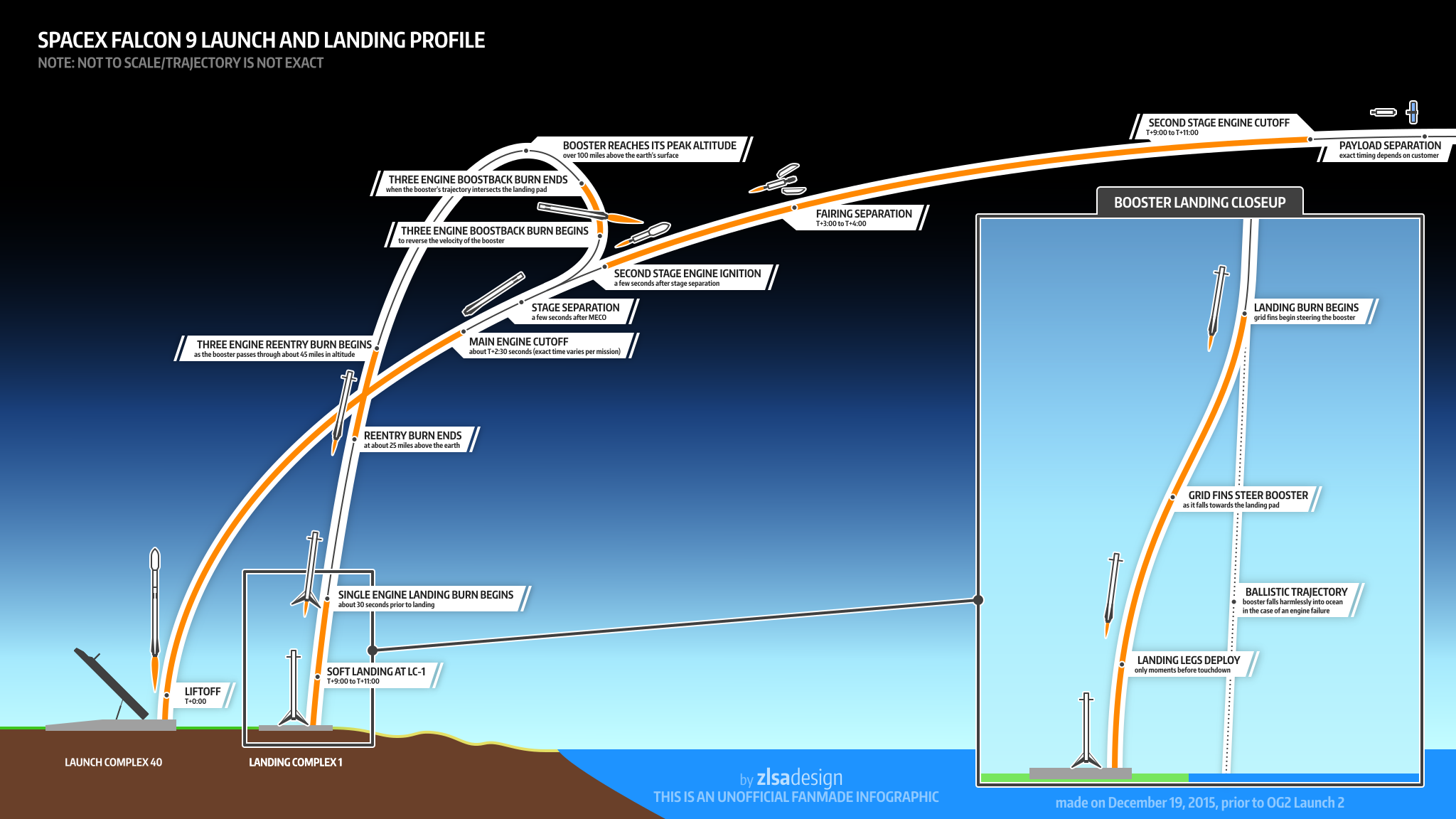 Илон Маск рассказал о рисках запуска ракеты Falcon Heavy ...