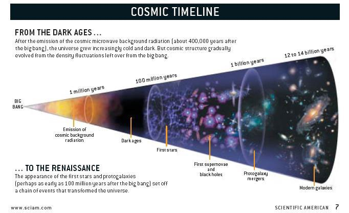 understanding the solar system through the use of the big bang and steady state cosmological models