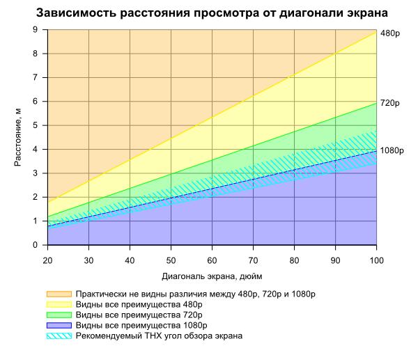График зависимость расстояния просмотра от диагонали экрана