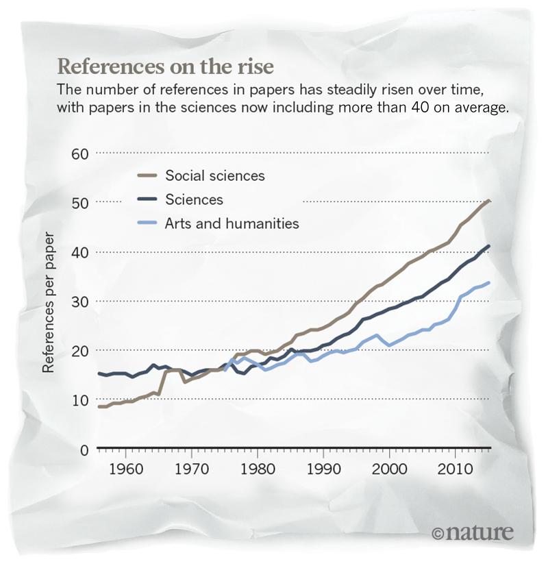 Наука которую никогда не цитировали geektimes Количество ссылок на работы постепенно растёт