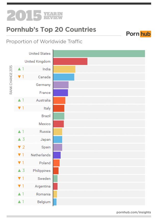 лучше секс рейтинг в мире