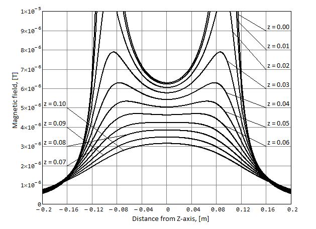 Абсолютная амплитуда магнитного поля