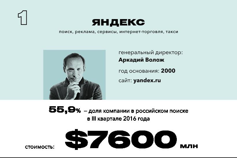«Яндекс» стала самой дорогой компанией рунета поверсии Forbes
