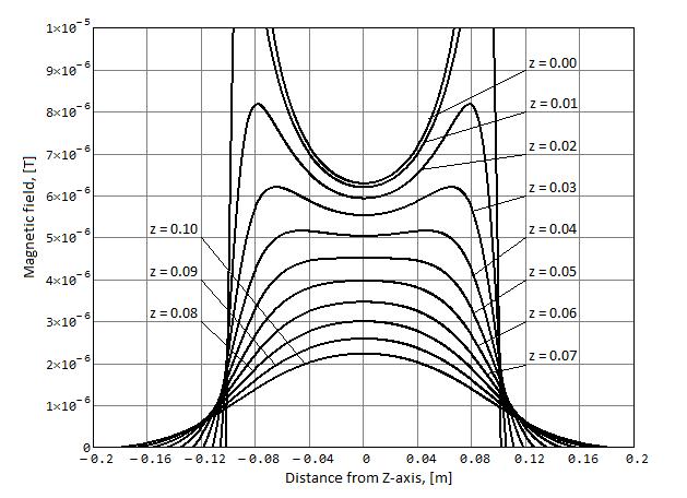 Амплитуда аксиального магнитного поля