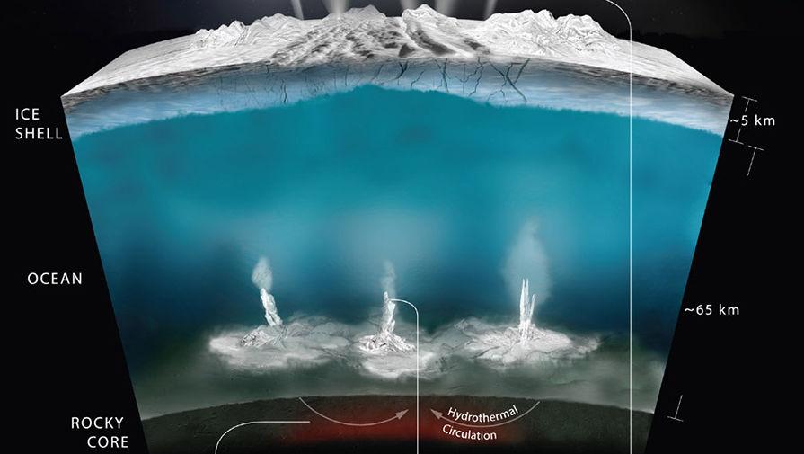Сатурн — причина существования жидкого океана на Энцеладе