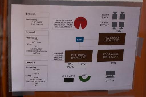 On-board network diagram