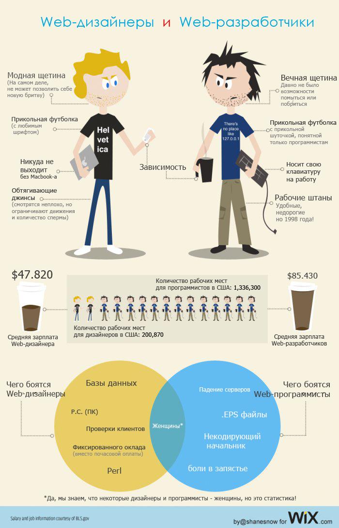 Web-дизайнеры и Web-разработчики