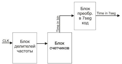 3_block_shem