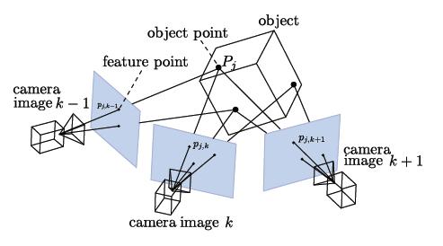 Обзор методов и технологий отслеживания положения для виртуальной реальности