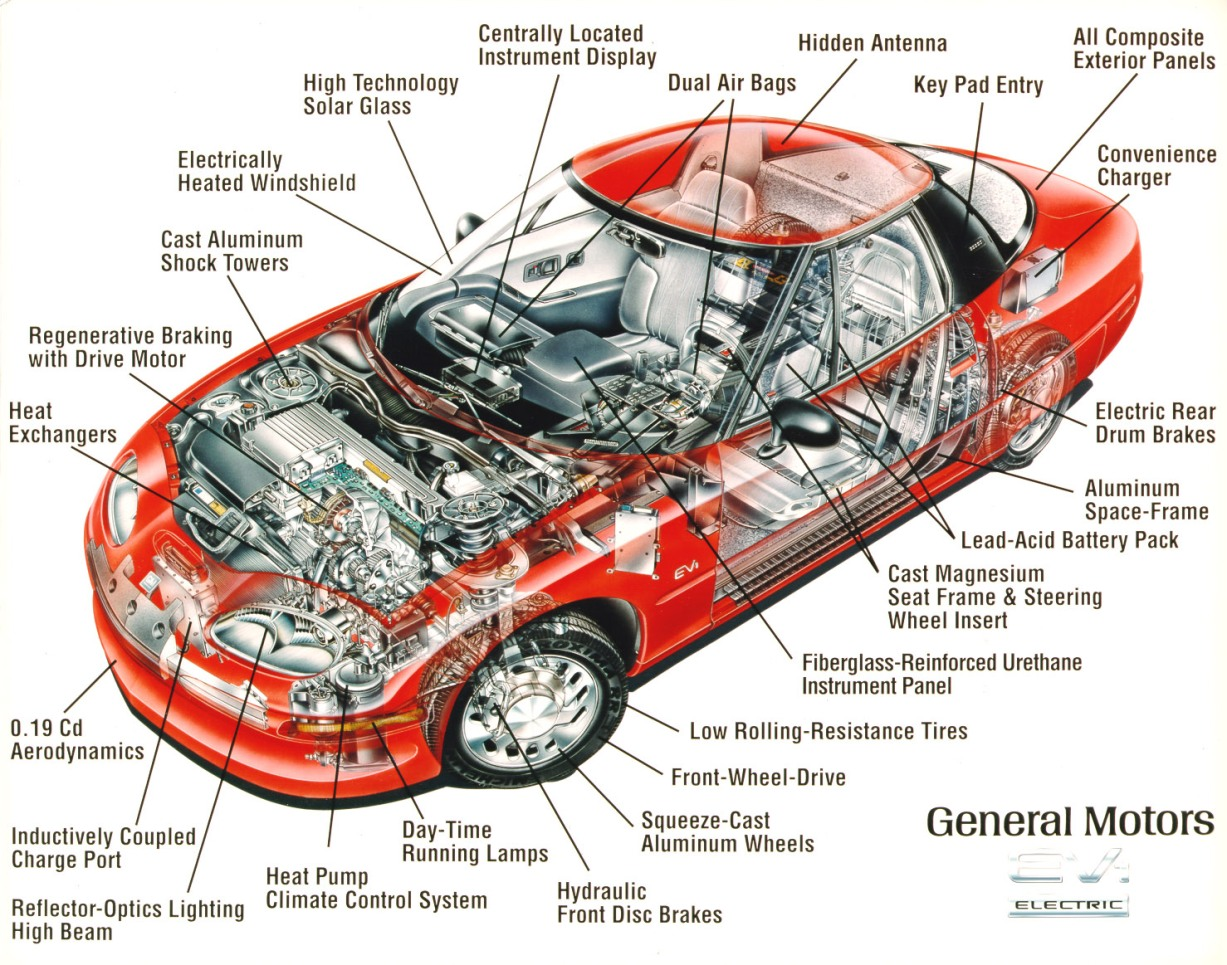 the concept and importance of aerodynamics in cars