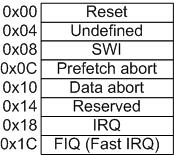 arm exception vectors