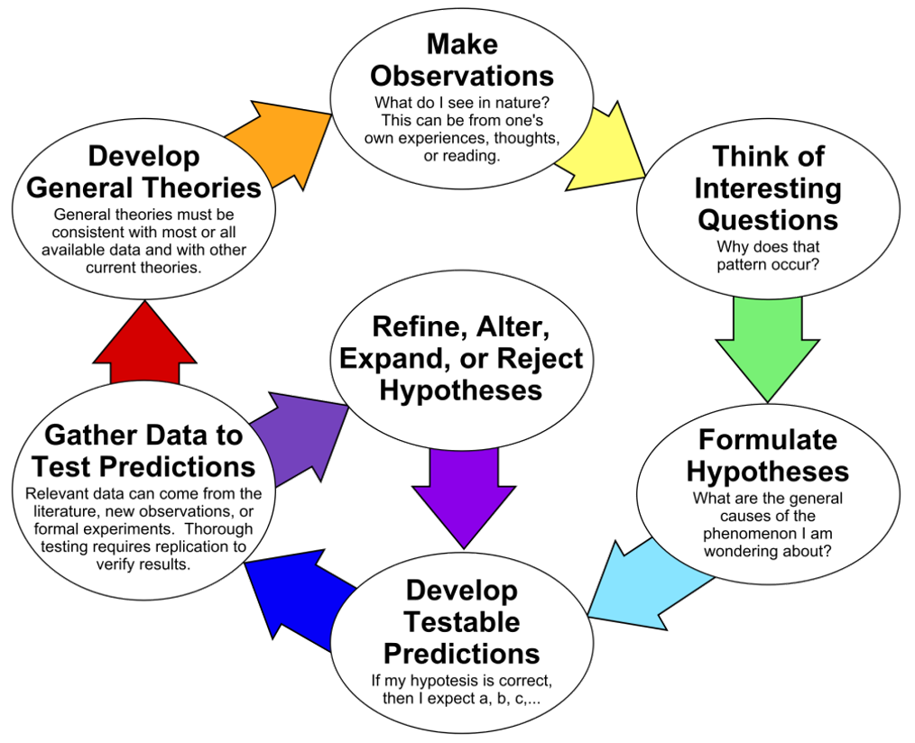 process of the scientific method and theory development