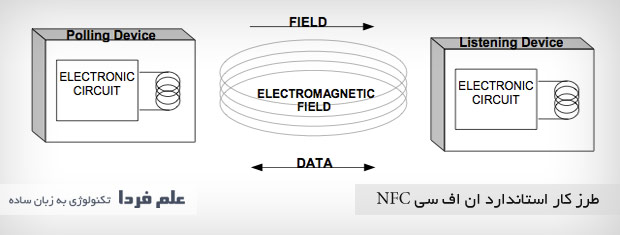 Как запрограммировать метку nfc