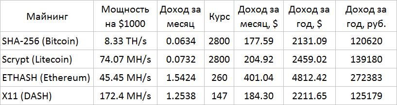 Конвертер биткоинов в грн-14
