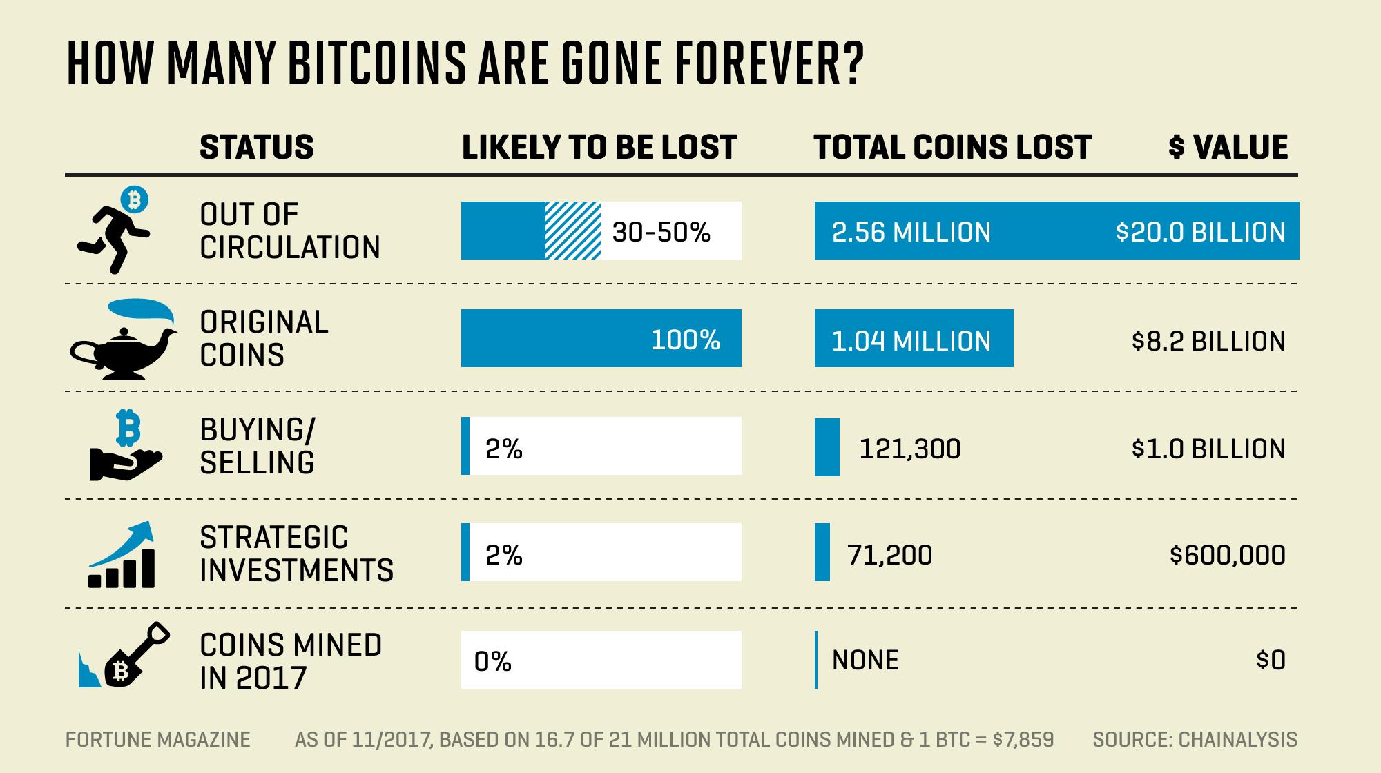bitcoin per 5 metus bitcoin exchange svetainės scenarijus