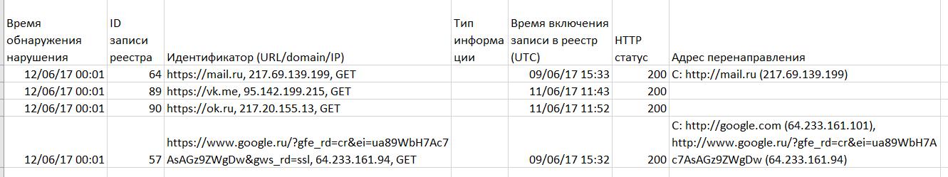 Белый список Роскомнадзора выводы и убытки Хабрахабр image