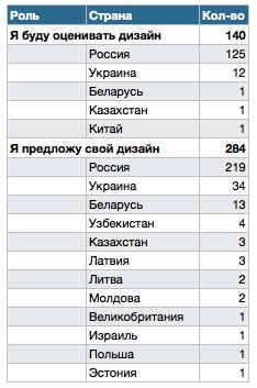 Географическое распределение участников конкурса