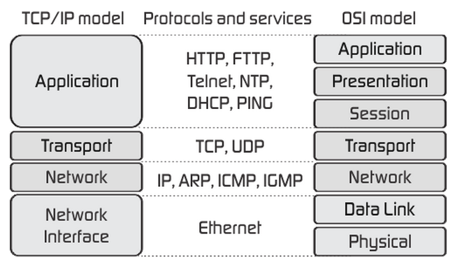 explaining tcp ip to grandma Tcp/ip is the underlying communication language of the internet in base terms, tcp/ip allows one computer to talk to another computer via the internet through compiling packets of data and sending them to right location.