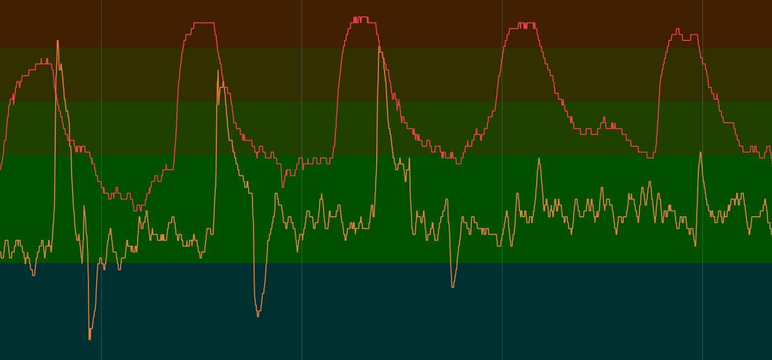 FR35 vs H7, короткие интервалы