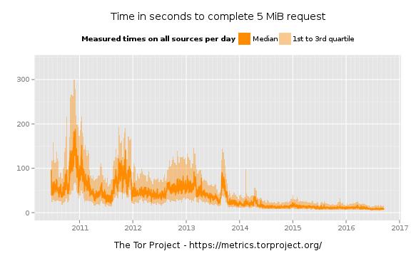 время загрузки файла 5 мегабайт