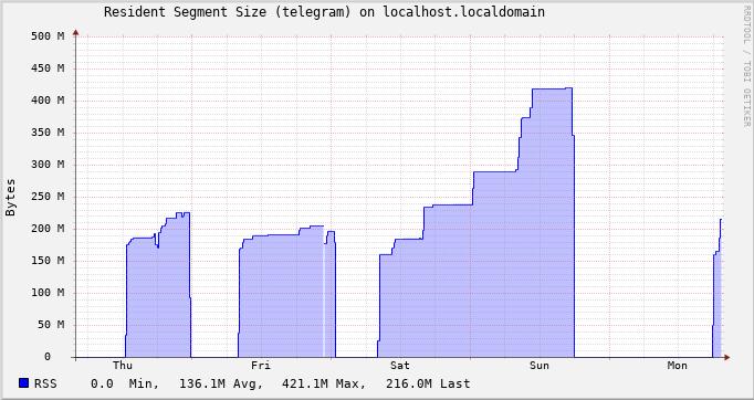 graph of telegram desktop RSS memory usage