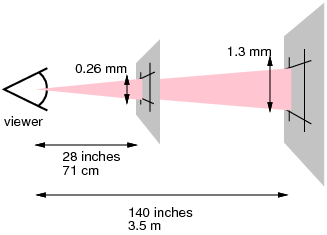 Референтный пиксель и угол обзора