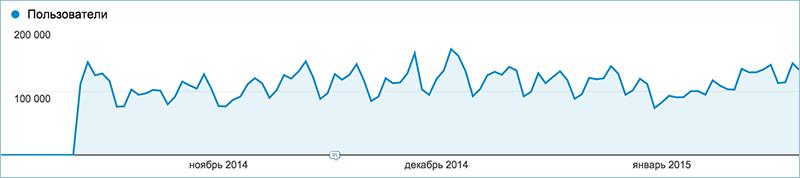 Динамика посещаемости Geektimes с момента запуска (уникальные пользователи за сутки)
