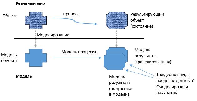 Критерий правильности модели
