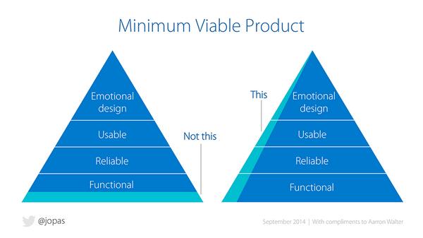 Пример оценки очередного цикла MVP — делать за одну итерацию срез по нескольким аспектам удовлетворённости, а не отдельный аспект.
